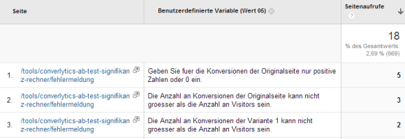 fehlermeldung_google_analytics_bericht