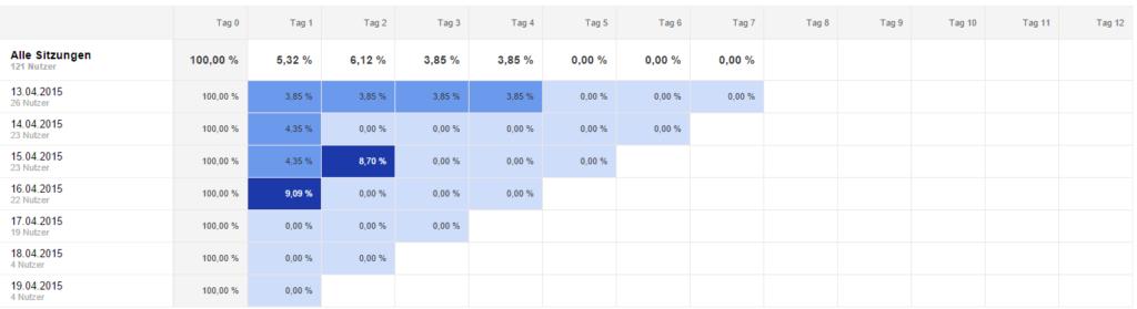 kohortenanalyse-universal-analytics-tabelle