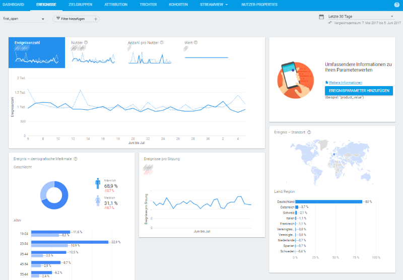 Firebase App Analytics Dashboard