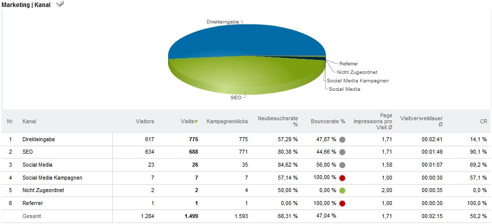 Kuchendiagramm im Webtrekk-Dashboard