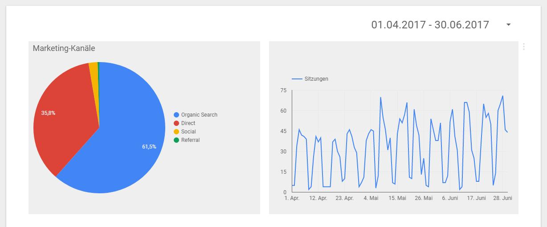 google-data-studio-dashboards-erstellen