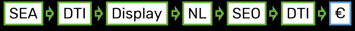 attributionsmodell