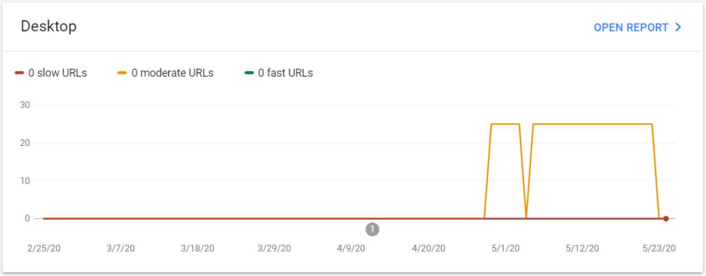 Auf dem Bild sehen Sie den Pagespeed-Bericht in der Google Search Console