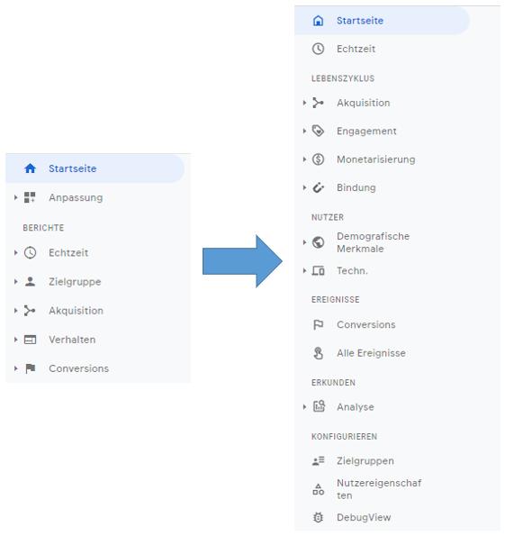 Google Analytics 4 Interface