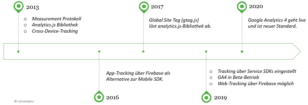 Google Analytics Timeline